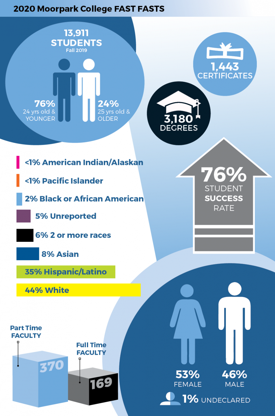 student population infographic