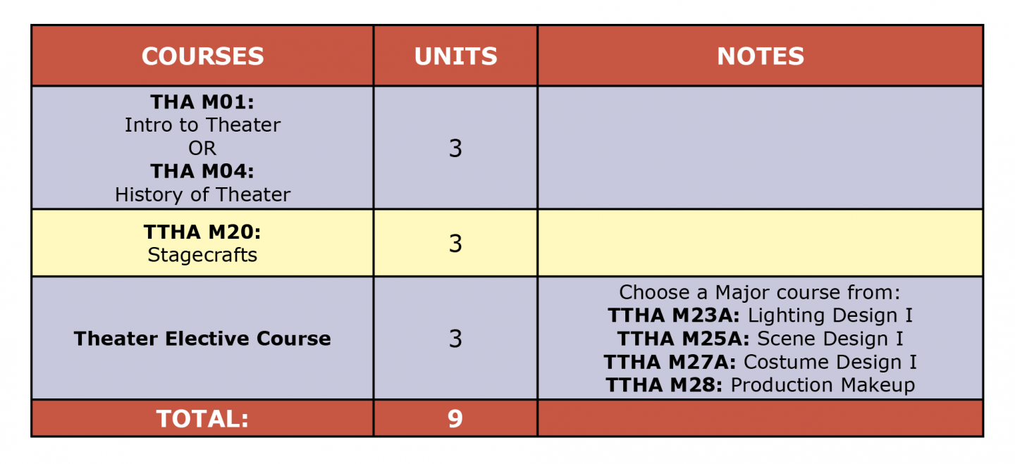 Colored table showing Theater Arts Tech Certificate first semester suggested courses
