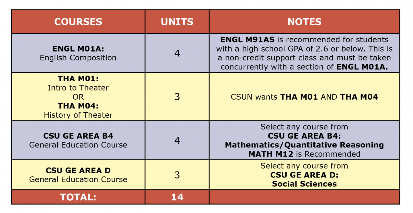 Colored table showing theater arts ADT first semester suggested courses