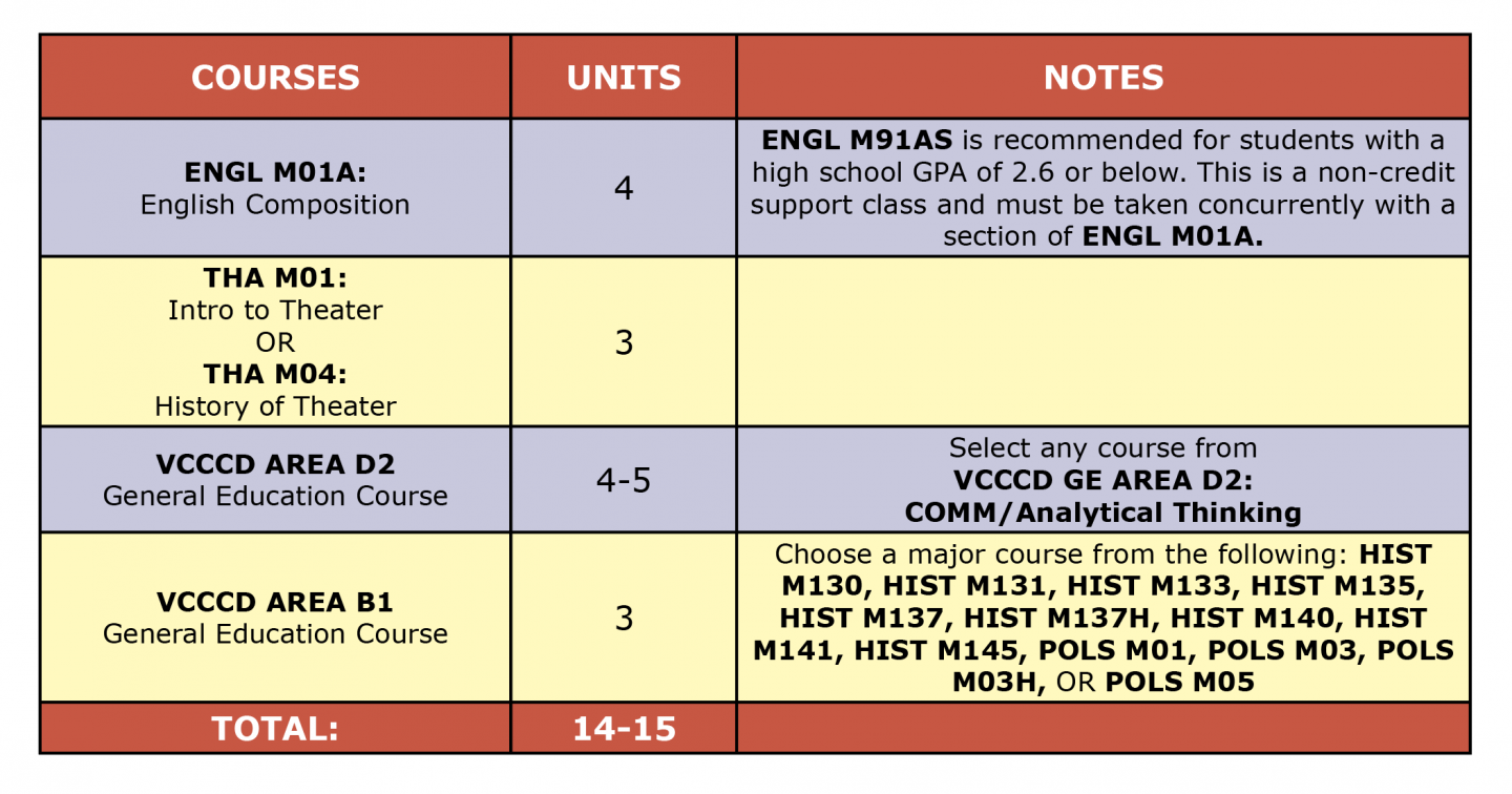 Colored table showing Theater Arts Acting AA first semester suggested courses