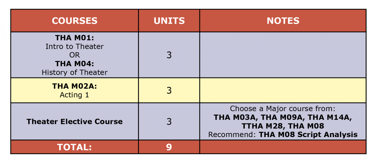 Colored table showing Theater Arts Acting Cert first semester suggested courses