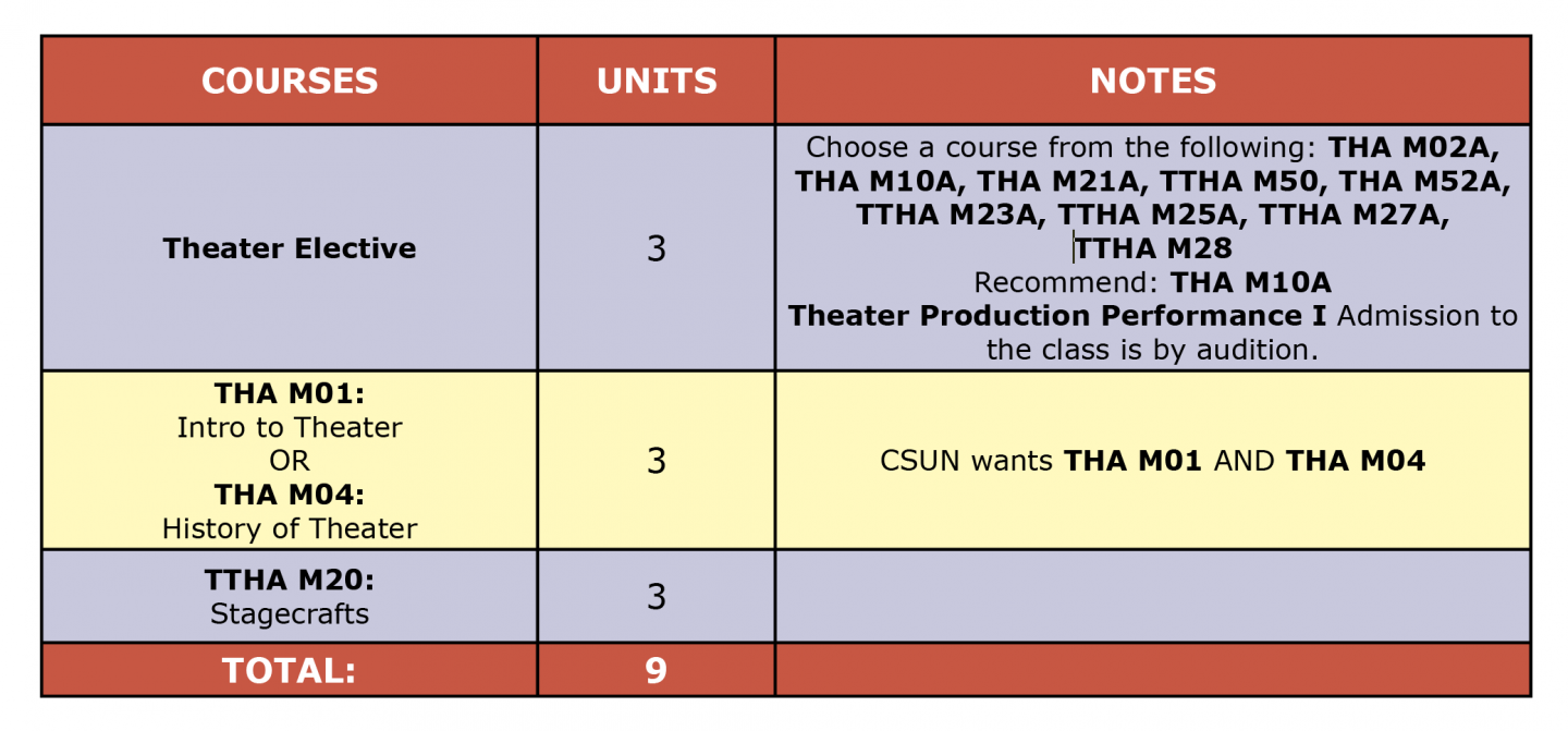 Colored table showing Theater Arts Director Cert. first semester suggested courses
